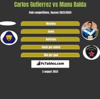 Carlos Gutierrez vs Manu Balda h2h player stats
