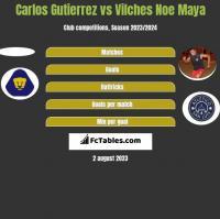 Carlos Gutierrez vs Vilches Noe Maya h2h player stats