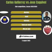 Carlos Gutierrez vs Jose Esquivel h2h player stats