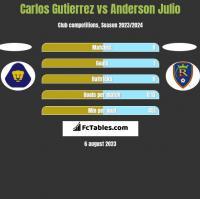 Carlos Gutierrez vs Anderson Julio h2h player stats