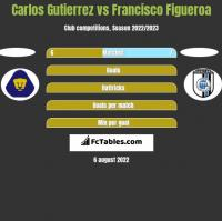 Carlos Gutierrez vs Francisco Figueroa h2h player stats