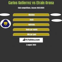 Carlos Gutierrez vs Efrain Orona h2h player stats