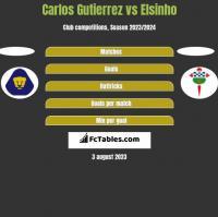 Carlos Gutierrez vs Elsinho h2h player stats