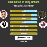 Luke Bolton vs Andy Yiadom h2h player stats