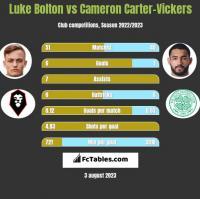 Luke Bolton vs Cameron Carter-Vickers h2h player stats