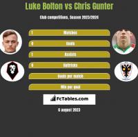 Luke Bolton vs Chris Gunter h2h player stats