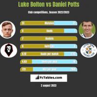 Luke Bolton vs Daniel Potts h2h player stats