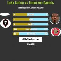 Luke Bolton vs Donervon Daniels h2h player stats