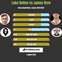 Luke Bolton vs James Bree h2h player stats