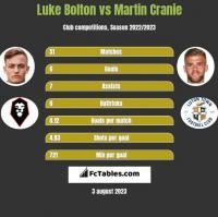 Luke Bolton vs Martin Cranie h2h player stats