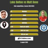 Luke Bolton vs Matt Done h2h player stats