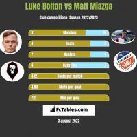 Luke Bolton vs Matt Miazga h2h player stats