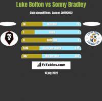 Luke Bolton vs Sonny Bradley h2h player stats