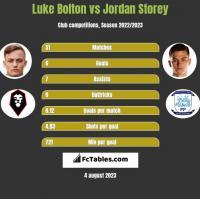 Luke Bolton vs Jordan Storey h2h player stats