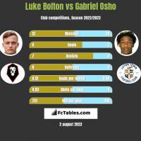 Luke Bolton vs Gabriel Osho h2h player stats