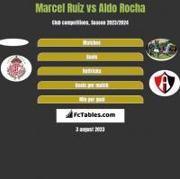 Marcel Ruiz vs Aldo Rocha h2h player stats