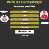 Marcel Ruiz vs Ariel Nahuelpan h2h player stats