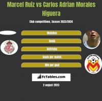 Marcel Ruiz vs Carlos Adrian Morales Higuera h2h player stats