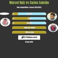 Marcel Ruiz vs Carlos Salcido h2h player stats