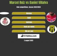 Marcel Ruiz vs Daniel Villalva h2h player stats