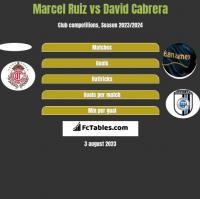 Marcel Ruiz vs David Cabrera h2h player stats