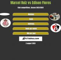 Marcel Ruiz vs Edison Flores h2h player stats