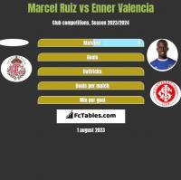Marcel Ruiz vs Enner Valencia h2h player stats