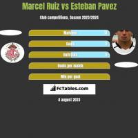 Marcel Ruiz vs Esteban Pavez h2h player stats