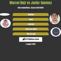 Marcel Ruiz vs Javier Guemez h2h player stats