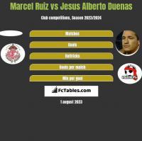 Marcel Ruiz vs Jesus Alberto Duenas h2h player stats