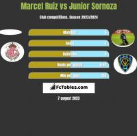 Marcel Ruiz vs Junior Sornoza h2h player stats