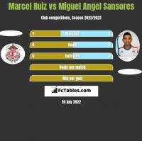 Marcel Ruiz vs Miguel Angel Sansores h2h player stats