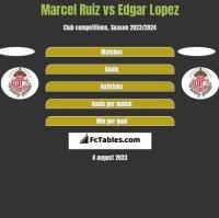 Marcel Ruiz vs Edgar Lopez h2h player stats