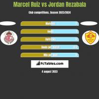 Marcel Ruiz vs Jordan Rezabala h2h player stats