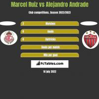 Marcel Ruiz vs Alejandro Andrade h2h player stats