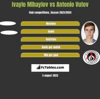 Ivaylo Mihaylov vs Antonio Vutov h2h player stats