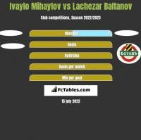 Ivaylo Mihaylov vs Lachezar Baltanov h2h player stats