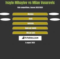 Ivaylo Mihaylov vs Milan Vusurovic h2h player stats