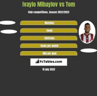 Ivaylo Mihaylov vs Tom h2h player stats