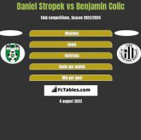 Daniel Stropek vs Benjamin Colic h2h player stats