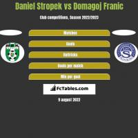 Daniel Stropek vs Domagoj Franic h2h player stats