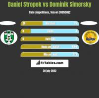 Daniel Stropek vs Dominik Simersky h2h player stats