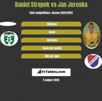 Daniel Stropek vs Jan Juroska h2h player stats