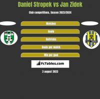 Daniel Stropek vs Jan Zidek h2h player stats