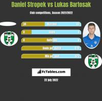 Daniel Stropek vs Lukas Bartosak h2h player stats