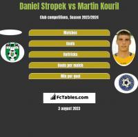 Daniel Stropek vs Martin Kouril h2h player stats