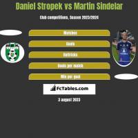 Daniel Stropek vs Martin Sindelar h2h player stats