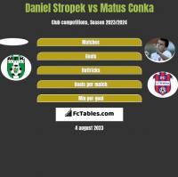 Daniel Stropek vs Matus Conka h2h player stats