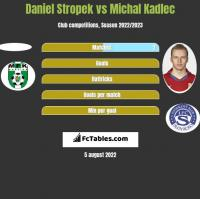 Daniel Stropek vs Michal Kadlec h2h player stats