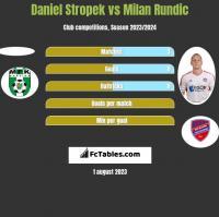 Daniel Stropek vs Milan Rundic h2h player stats
